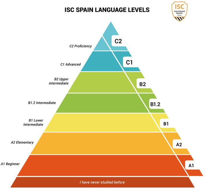 ISC Language levels